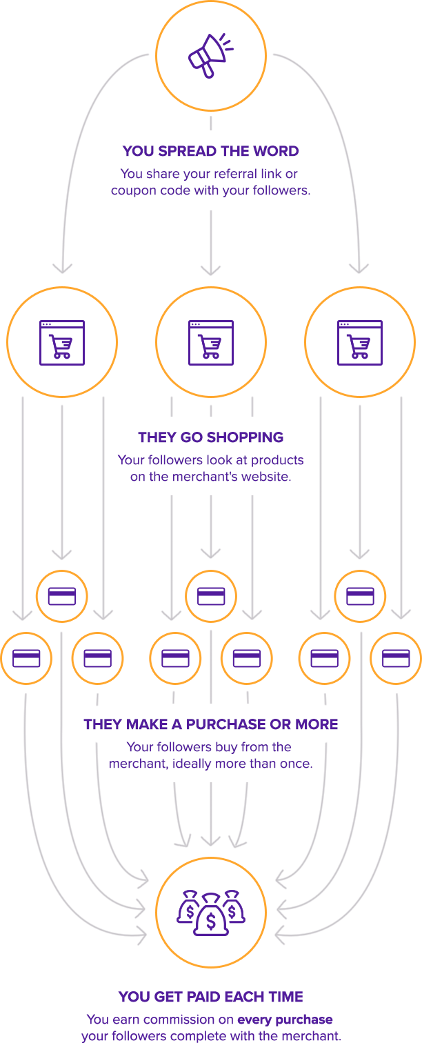 Infographic that says: You spread the word. You share your referral link or coupon code with your followers. They go shopping. Your followers look at products on the merchant's website. They make a purchase or more. Your followers buy from the merchant, ideally more than once. You get paid each time. You earn commission on every purchase your followers complete with the merchant.